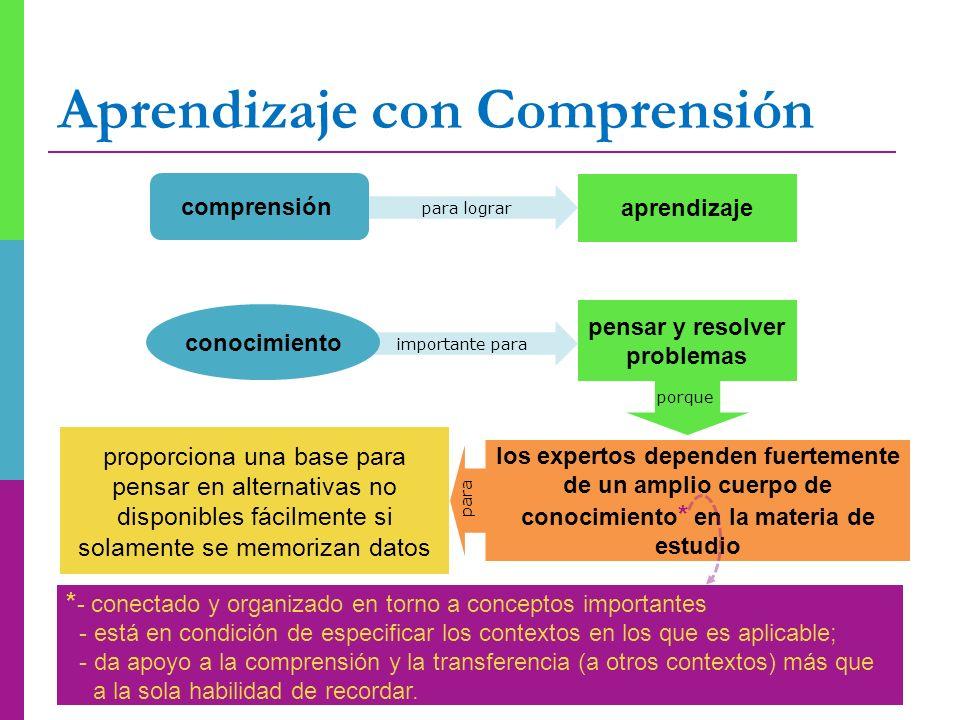 Aprendizaje con Comprensión aprendizaje comprensión conocimiento * - conectado y organizado en torno a conceptos importantes - está en condición de es