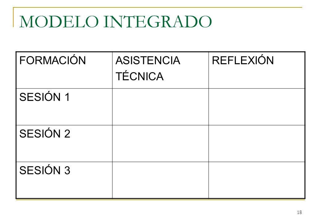 18 MODELO INTEGRADO FORMACIÓNASISTENCIA TÉCNICA REFLEXIÓN SESIÓN 1 SESIÓN 2 SESIÓN 3