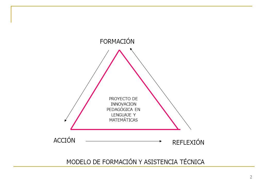 2 FORMACIÓN ACCIÓN REFLEXIÓN MODELO DE FORMACIÓN Y ASISTENCIA TÉCNICA PROYECTO DE INNOVACION PEDAGÓGICA EN LENGUAJE Y MATEMÁTICAS