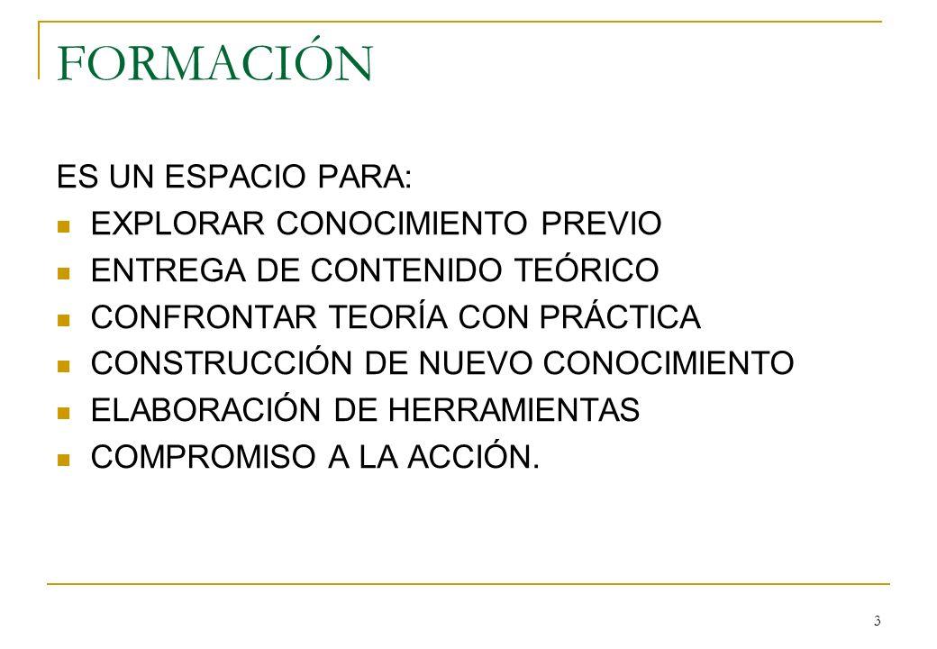3 FORMACIÓN ES UN ESPACIO PARA: EXPLORAR CONOCIMIENTO PREVIO ENTREGA DE CONTENIDO TEÓRICO CONFRONTAR TEORÍA CON PRÁCTICA CONSTRUCCIÓN DE NUEVO CONOCIMIENTO ELABORACIÓN DE HERRAMIENTAS COMPROMISO A LA ACCIÓN.