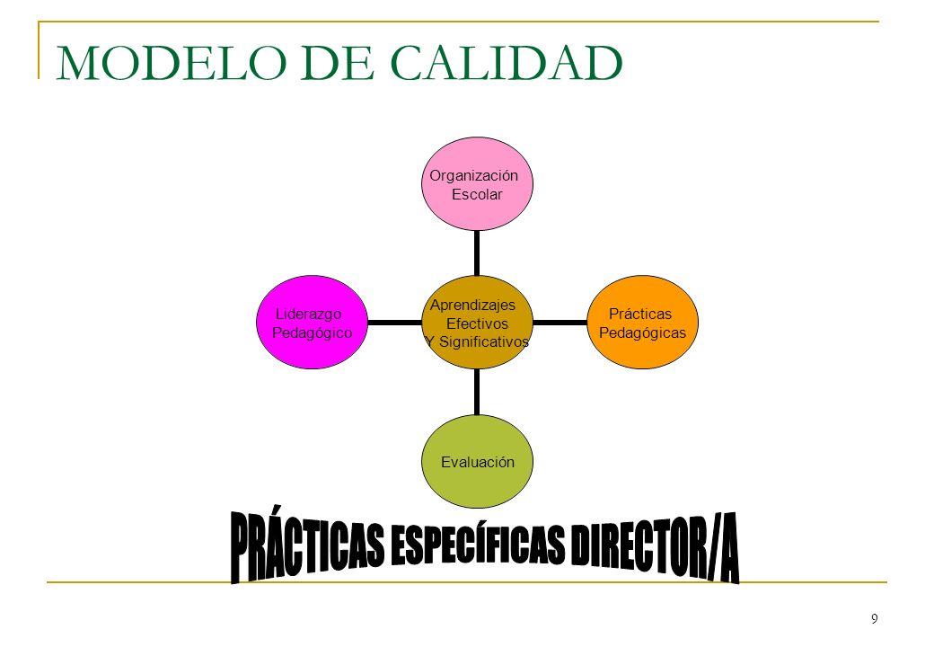 9 MODELO DE CALIDAD Aprendizajes Efectivos Y Significativos Organización Escolar Prácticas Pedagógicas Evaluación Liderazgo Pedagógico