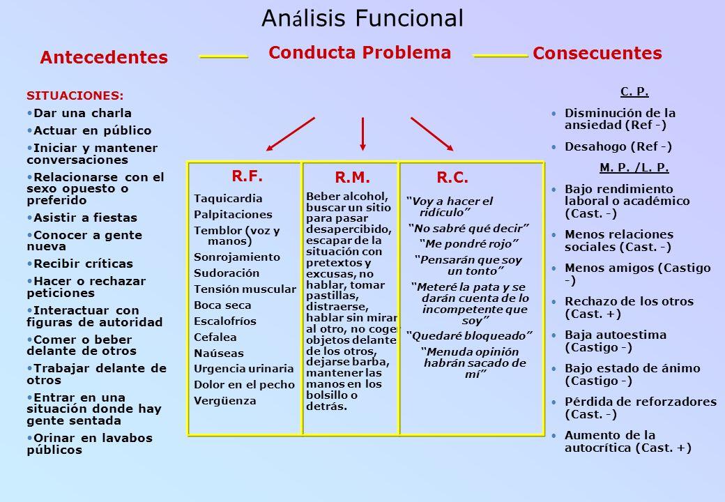 An á lisis Funcional Antecedentes Consecuentes Conducta Problema R.F. R.M.R.C. Taquicardia Palpitaciones Temblor (voz y manos) Sonrojamiento Sudoració