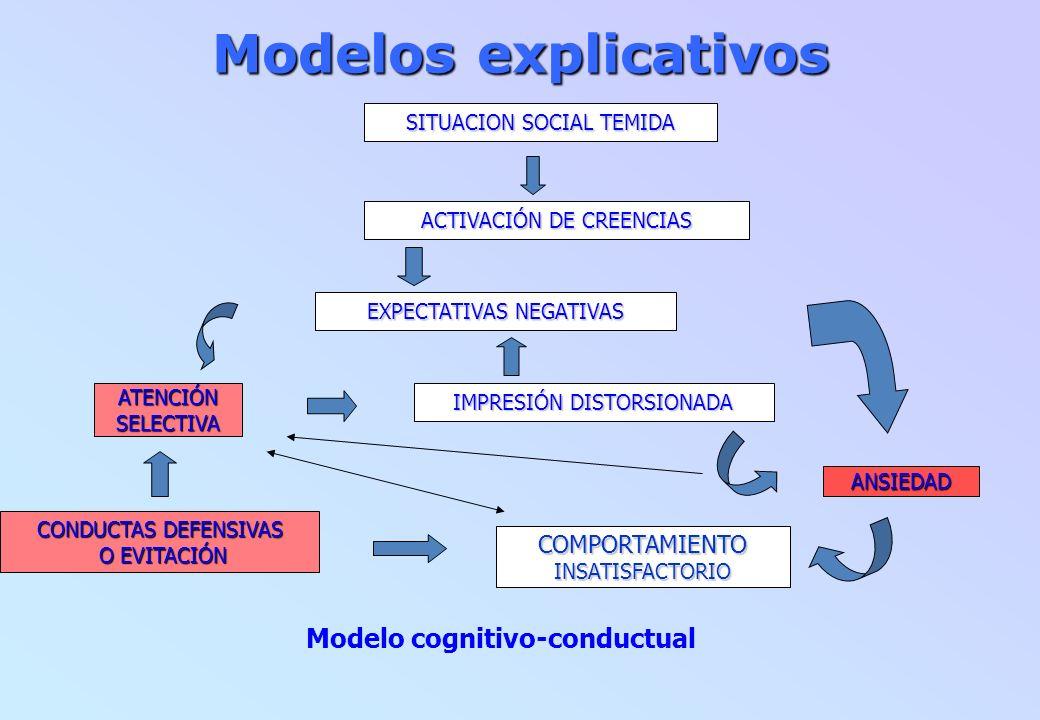 Modelos explicativos Modelo cognitivo-conductual SITUACION SOCIAL TEMIDA ACTIVACIÓN DE CREENCIAS EXPECTATIVAS NEGATIVAS ANSIEDAD IMPRESIÓN DISTORSIONA