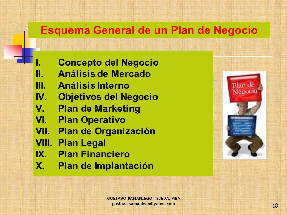 GUSTAVO SAMANIEGO TEJEDA, MBA gustavo.samaniego@yahoo.com 18 I.Concepto del Negocio II.Análisis de Mercado III.Análisis Interno IV.Objetivos del Negoc