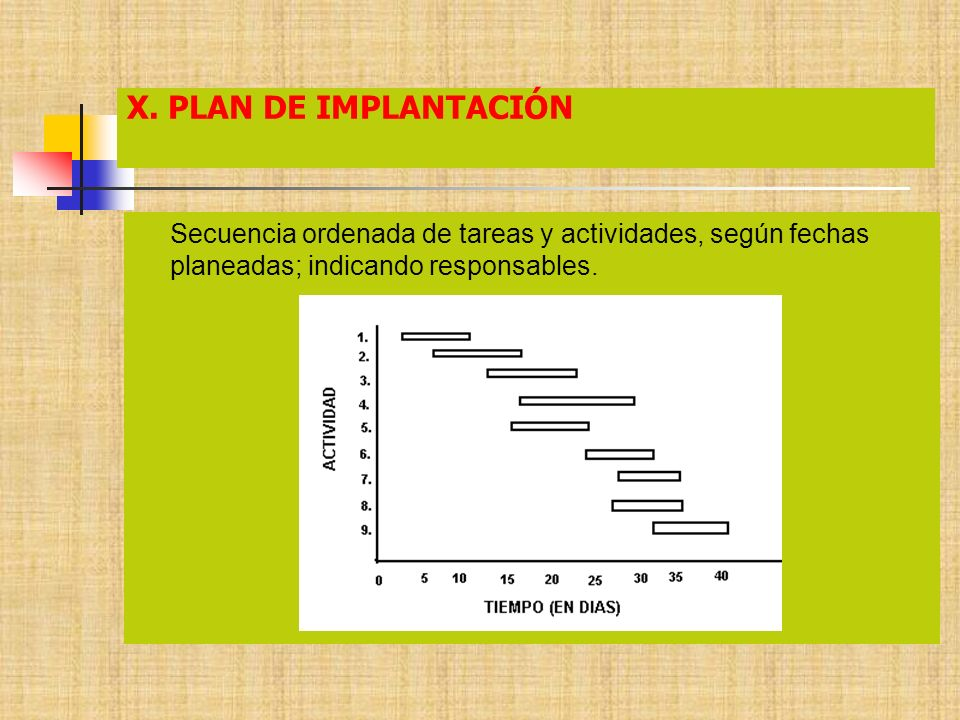 X. PLAN DE IMPLANTACIÓN Secuencia ordenada de tareas y actividades, según fechas planeadas; indicando responsables.