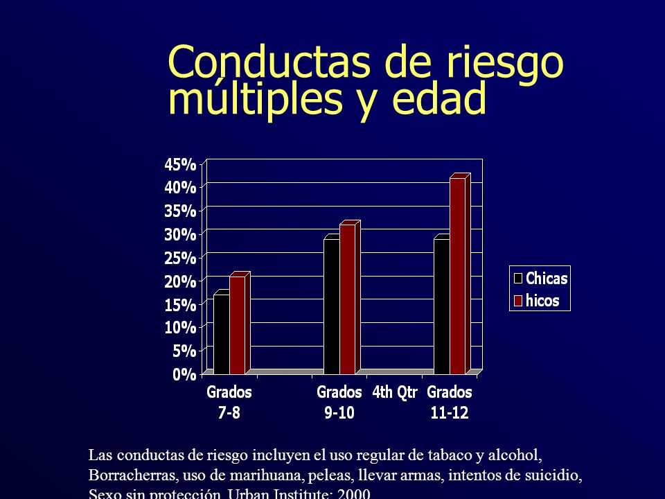 Conductas de riesgo múltiples y edad Las conductas de riesgo incluyen el uso regular de tabaco y alcohol, Borracherras, uso de marihuana, peleas, llev