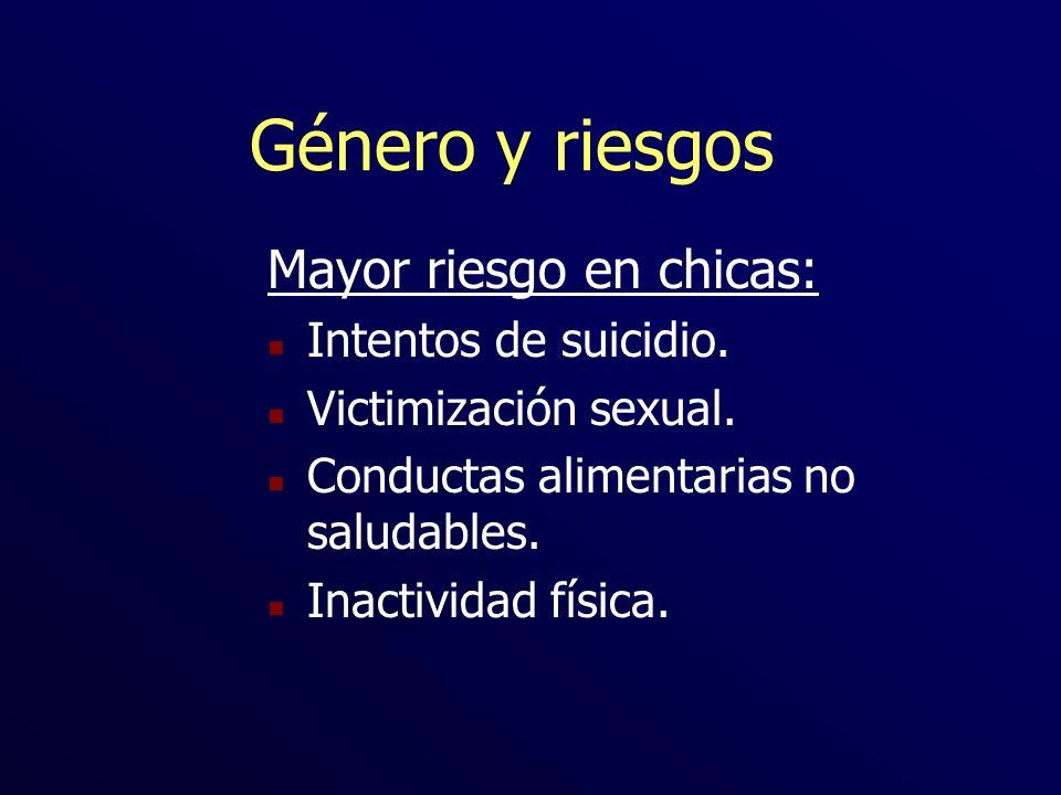 Género y riesgos Mayor riesgo en chicas: n Intentos de suicidio. n Victimización sexual. n Conductas alimentarias no saludables. n Inactividad física.