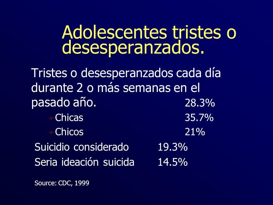 Adolescentes tristes o desesperanzados. Tristes o desesperanzados cada día durante 2 o más semanas en el pasado año. 28.3% F Chicas35.7% F Chicos21% S