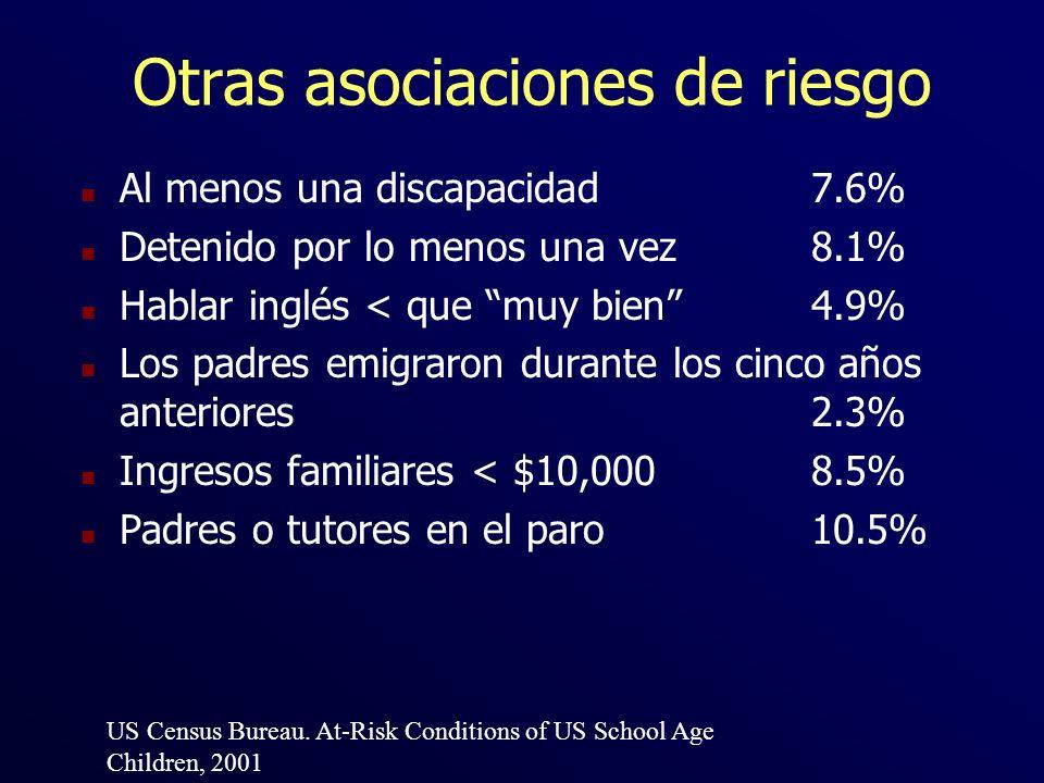 Otras asociaciones de riesgo n Al menos una discapacidad 7.6% n Detenido por lo menos una vez 8.1% n Hablar inglés < que muy bien4.9% n Los padres emi