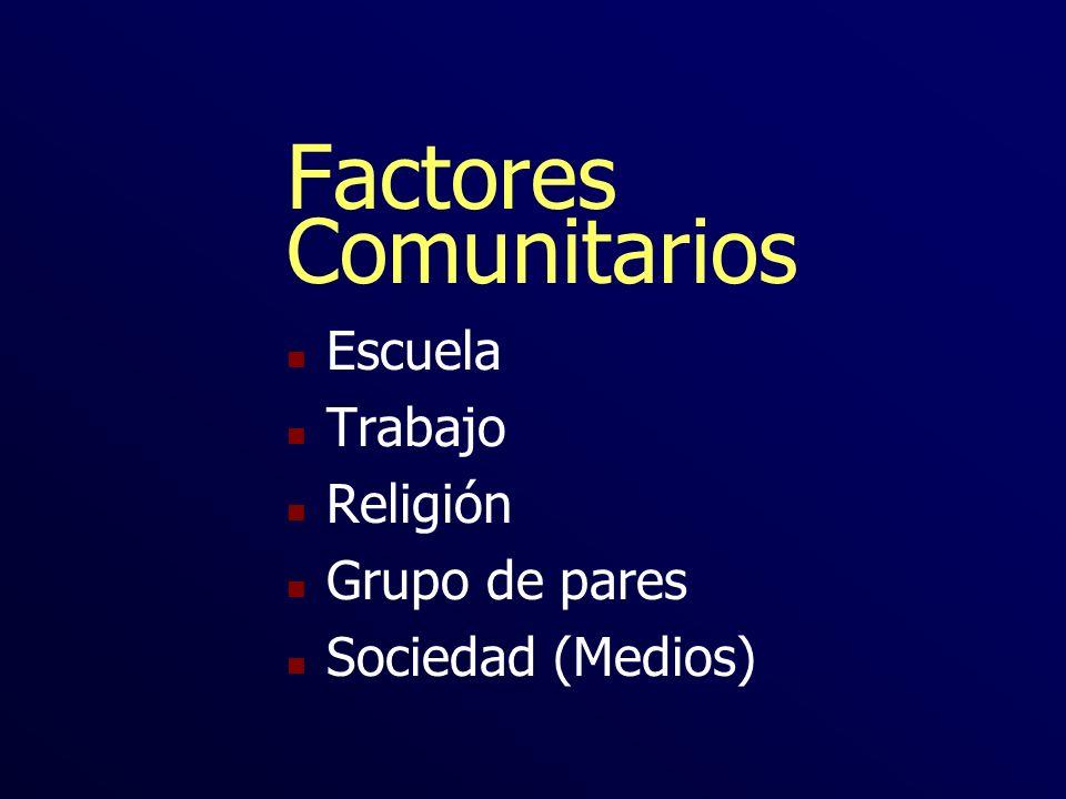 Factores Comunitarios n Escuela n Trabajo n Religión n Grupo de pares n Sociedad (Medios)
