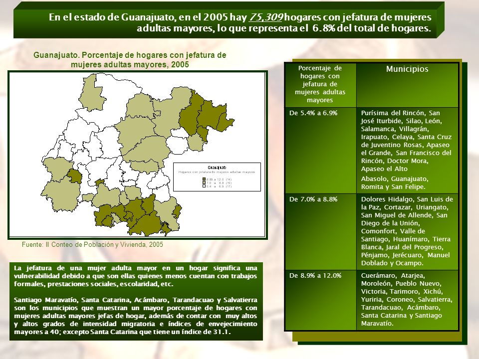 En el estado de Guanajuato, en el 2005 hay 75,309 hogares con jefatura de mujeres adultas mayores, lo que representa el 6.8% del total de hogares.