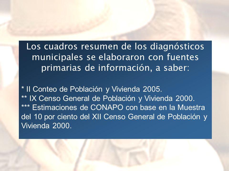 Los cuadros resumen de los diagnósticos municipales se elaboraron con fuentes primarias de información, a saber: * II Conteo de Población y Vivienda 2005.