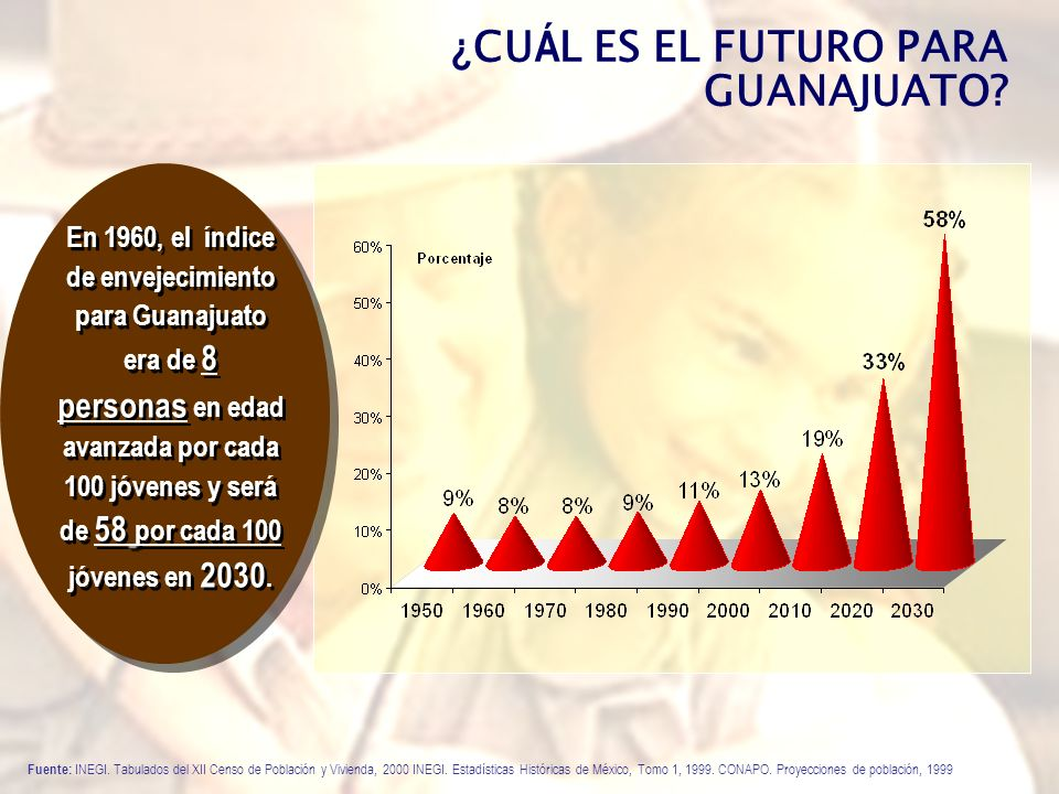 MUNICIPIO: PÉNJAMO Estructura Territorial * Población Total:138,157 * Hombres:46.2% * Mujeres:53.8% * Urbano:50,526 * Rural:87,631 * Población adulta mayor:14,517 * Grado de envejecimiento:10.5% * Relación de dependencia:18.8 *** Grado de intensidad migratoria:Medio Estructura Familiar * Total de Hogares:31,419 ** Hogares con ingresos de más de 1 s.m.