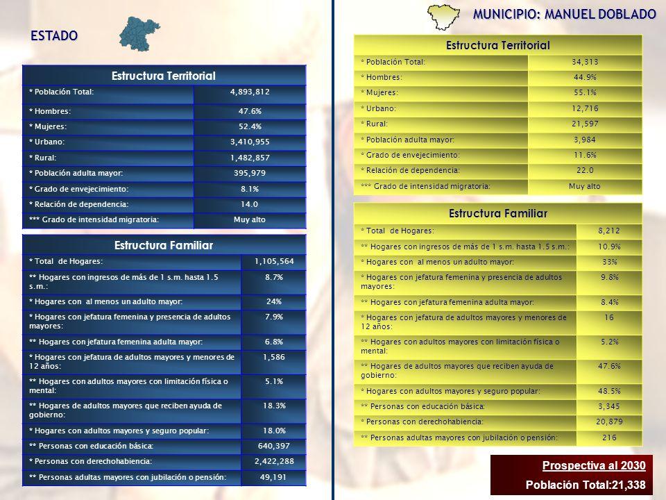 MUNICIPIO: MANUEL DOBLADO Estructura Territorial * Población Total:34,313 * Hombres:44.9% * Mujeres:55.1% * Urbano:12,716 * Rural:21,597 * Población adulta mayor:3,984 * Grado de envejecimiento:11.6% * Relación de dependencia:22.0 *** Grado de intensidad migratoria:Muy alto Estructura Familiar * Total de Hogares:8,212 ** Hogares con ingresos de más de 1 s.m.