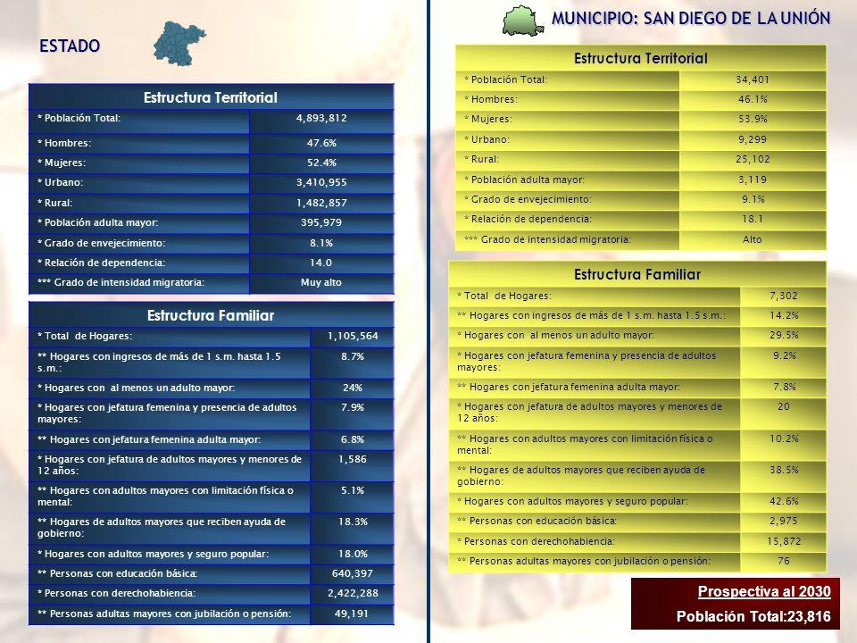 MUNICIPIO: SAN DIEGO DE LA UNIÓN Estructura Territorial * Población Total:34,401 * Hombres:46.1% * Mujeres:53.9% * Urbano:9,299 * Rural:25,102 * Población adulta mayor:3,119 * Grado de envejecimiento:9.1% * Relación de dependencia:18.1 *** Grado de intensidad migratoria:Alto Estructura Familiar * Total de Hogares:7,302 ** Hogares con ingresos de más de 1 s.m.