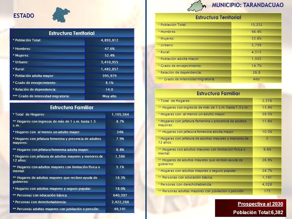 MUNICIPIO: TARANDACUAO Estructura Territorial * Población Total:10,252 * Hombres:46.4% * Mujeres:53.6% * Urbano:5,739 * Rural:4,513 * Población adulta mayor:1,503 * Grado de envejecimiento:14.7% * Relación de dependencia:26.8 *** Grado de intensidad migratoria:Alto Estructura Familiar * Total de Hogares:2,516 ** Hogares con ingresos de más de 1 s.m.