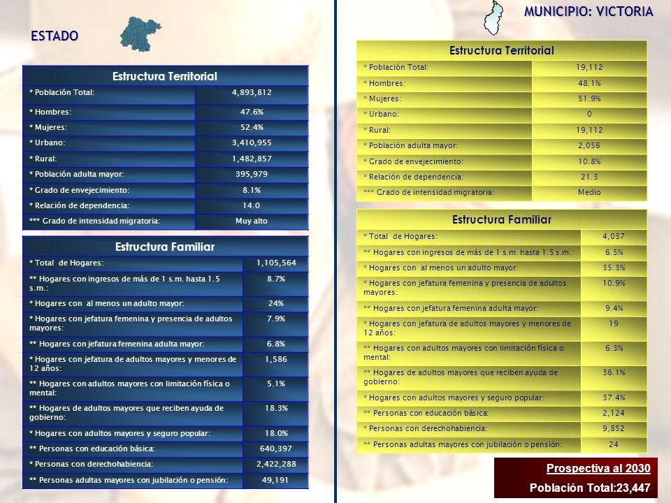 MUNICIPIO: VICTORIA Estructura Territorial * Población Total:19,112 * Hombres:48.1% * Mujeres:51.9% * Urbano:0 * Rural:19,112 * Población adulta mayor:2,056 * Grado de envejecimiento:10.8% * Relación de dependencia:21.3 *** Grado de intensidad migratoria:Medio Estructura Familiar * Total de Hogares:4,037 ** Hogares con ingresos de más de 1 s.m.