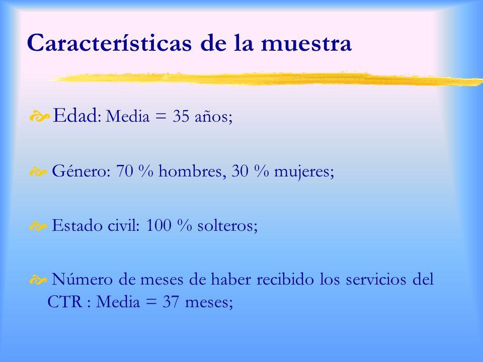 Características de la muestra Edad : Media = 35 años; Género: 70 % hombres, 30 % mujeres; Estado civil: 100 % solteros; Número de meses de haber recibido los servicios del CTR : Media = 37 meses;