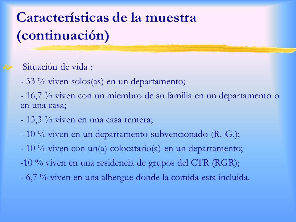 Características de la muestra (continuación) Situación de vida : - 33 % viven solos(as) en un departamento; - 16,7 % viven con un miembro de su familia en un departamento o en una casa; - 13,3 % viven en una casa rentera; - 10 % viven en un departamento subvencionado (R.-G.); - 10 % viven con un(a) colocatario(a) en un departamento; -10 % viven en una residencia de grupos del CTR (RGR); - 6,7 % viven en una albergue donde la comida esta incluida.