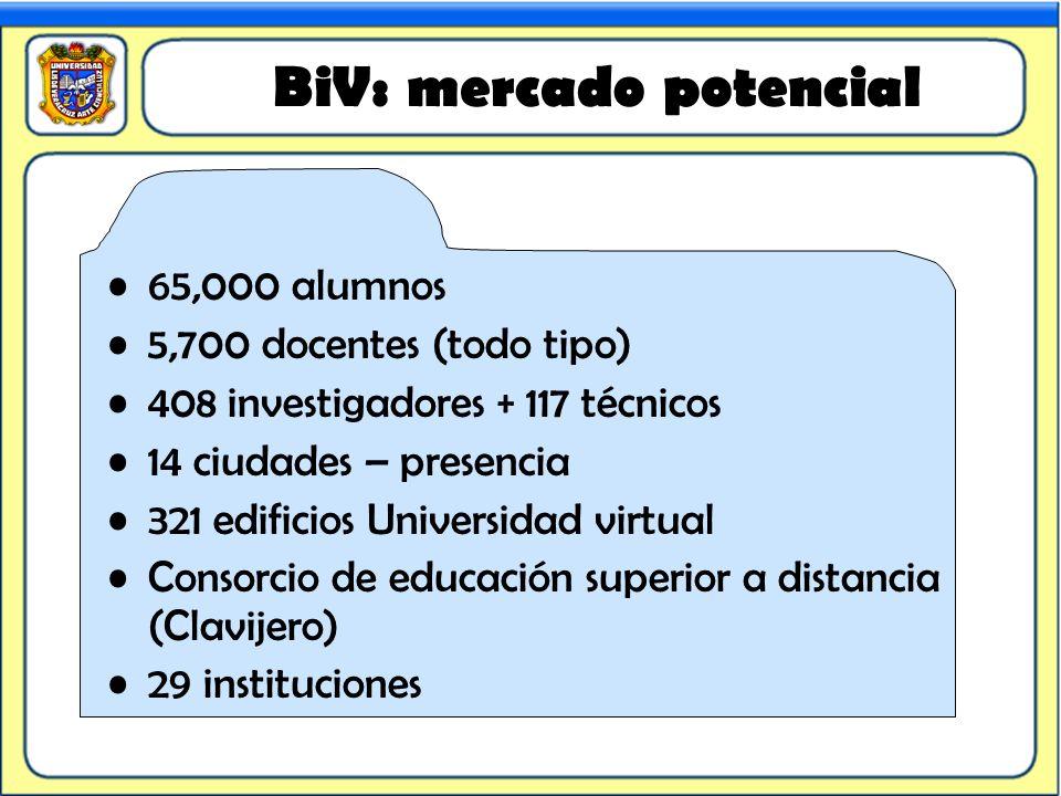 BiV: mercado potencial 65,000 alumnos 5,700 docentes (todo tipo) 408 investigadores + 117 técnicos 14 ciudades – presencia 321 edificios Universidad v