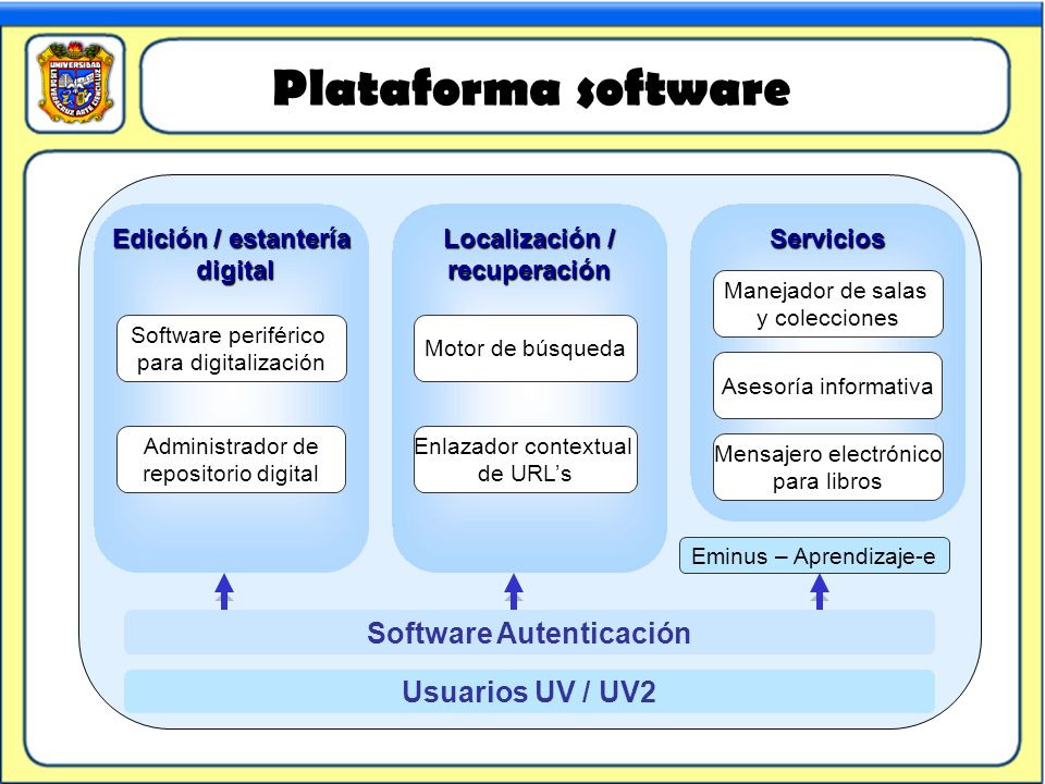 Plataforma software Servicios Localización / recuperación Edición / estantería digital digital Administrador de repositorio digital Enlazador contextu