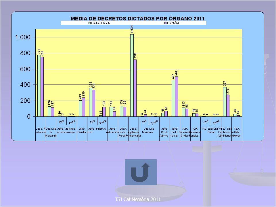 2.6 EJECUTORIAS TRAMITADAS POR LOS ÓRGANOS JUDICIALES DE CATALUÑA 2010- 2011 Y EVOLUCIÓN 2010/2011 Gráficas: TSJ Cat Memòria 2011 14