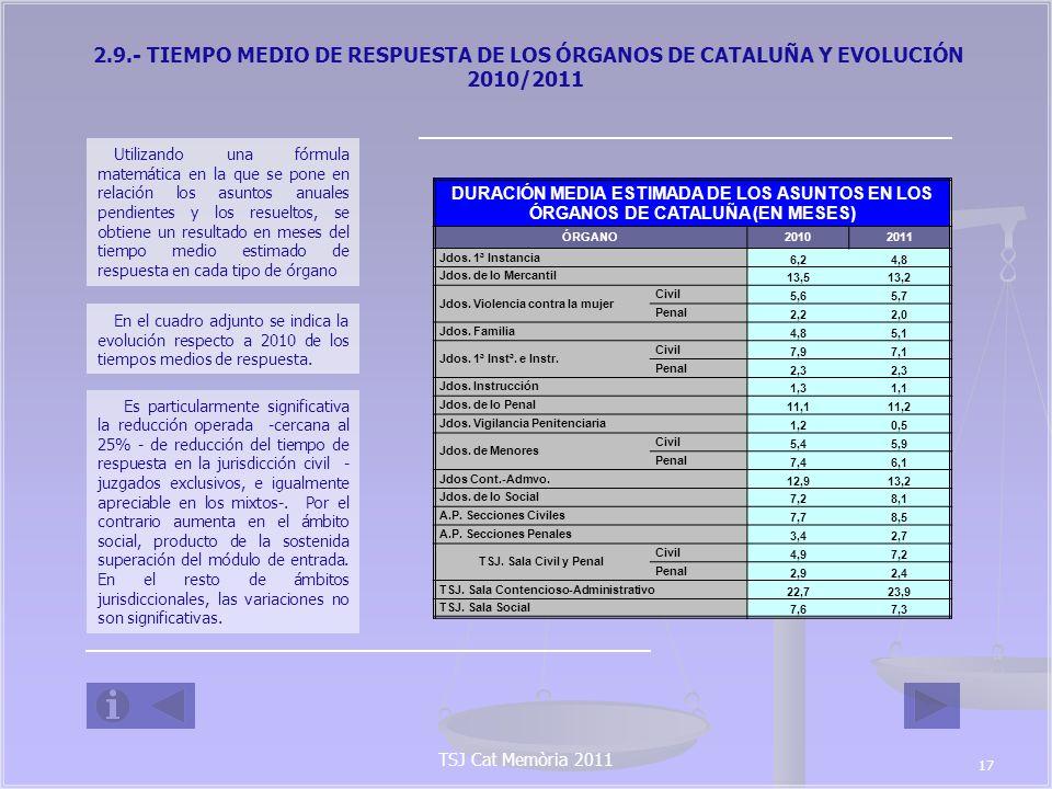 TSJ Cat Memòria 2011 2.10 EVOLUCIÓN DE LA CARGA DE TRABAJO DE LOS ÓRGANOS JUDICIALES DE CATALUÑA RESPECTO A LOS MÓDULOS DE ENTRADA DE ASUNTOS ESTABLECIDOS POR EL CONSEJO GENERAL DEL PODER JUDICIAL COMPARATIVA RESPECTO AL MÓDULO DE LA MEDIA DE ASUNTOS INGRESADOS EN 2011 CATALUÑA MEDIA DE ASUNTOS INGRESADOS POR ÓRGANO EN 2011, COMPUTABLES PARA EL MÓDULO MÓDULOS DE INGRESO ESTABLECIDOS POR EL CGPJ % SOBRE EL MODULO TIPO DE ÓRGANOA(*)B(*)A(*)B(*)A(*)B(*) Jdos.