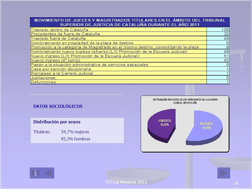 Nº TOTAL PLAZAS PRORROGADAS: 251 MAGISTRADOS SUPLENTES: 46 JUECES SUSTITUTOS: 205 JUECES SUSTITUTOS A 31 DE DICIEMBRE DE 2011: PRORROGADOS: 205 NOMBRAMIENTOS POR EL TRÁMITE DE URGENCIA: 3 RENUNCIAS: 9 (4 que aprobaron el concurso de méritos entre juristas de reconocida competencia y con más de 10 años de ejercicio profesional) CESADOS POR ACUERDO DEL CGPJ: 1 JUBILACIONES: 1 JUECES SUSTITUTOS ACTIVOS: 195 MAGISTRADOS SUPLENTES A 31 DE DICIEMBRE DE 2011: PRORROGADOS: 46 NOMBRAMIENTOS POR EL TRÁMITE DE URGENCIA: 1 RENUNCIAS: 6 (3 que aprobó el concurso de méritos entre juristas de reconocida competencia y con más de 10 años de ejercicio profesional) MAGISTRADOS SUPLENTES ACTIVOS: 41 Pese a las dificultades que a priori presupone dicho dato y en concreto, la dificultad de establecer pautas de trabajo homogéneas y estables en aquellos partidos afectados crónicamente por la interinidad, el rendimiento de los jueces y magistrados de los órganos judiciales de Catalunya fue notable, con una mediana de 346 sentencias por magistrado que supone 1,57 sentencias por día laborable, rendimiento superior a la media estatal situada en 336 sentencias por año y juez.
