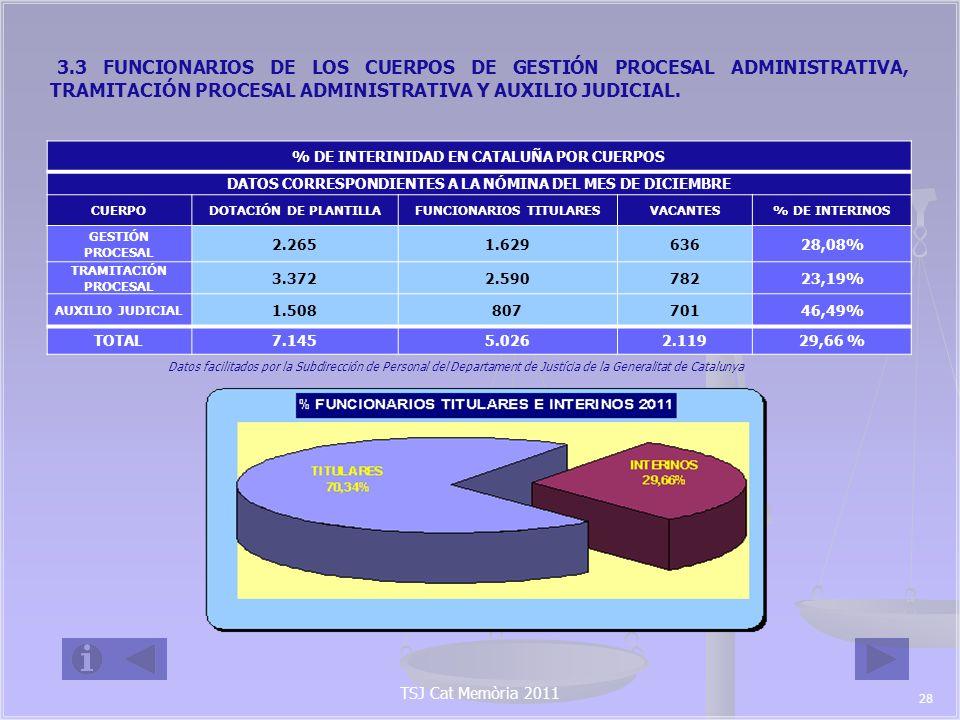 TSJ Cat Memòria 2011 PORCENTAJE DE INTERINOS EN CATALUÑA (CUERPO DE TRAMITACIÓN PROCESAL ) PORCENTAJE DE INTERINOS EN CATALUÑA (CUERPO DE AUXILIO JUDICIAL) PORCENTAJE DE INTERINOS EN CATALU Ñ A (CUERPO DE GESTI Ó N PROCESAL) 29