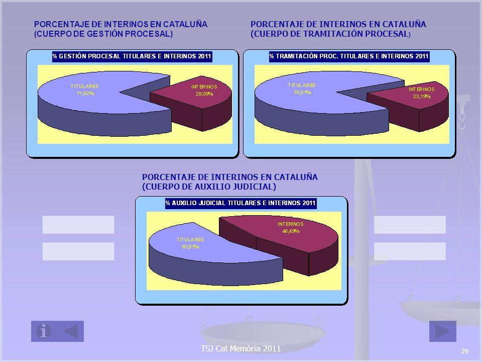 TSJ Cat Memòria 2011 PLANTILLA DE GESTORES, TRAMITADORES Y AUXILIOS POR PARTIDO JUDICIAL (I) DOTACI Ó N DE PLANTILLA FUNCIONARIOS TITULARES VACANTES% DE INTERINOS Partido Judicial Amposta47222553,19% Partido Judicial Arenys de Mar117912622,22% Partido Judicial Badalona1551282717,42% Partido Judicial Balaguer30171343,33% Partido Judicial Barcelona2778213963923,00% Partido Judicial Berga156960,00% Partido Judicial Blanes70393144,29% Partido Judicial Cerdanyola del Vall è s 99683131,31% Partido Judicial Cervera2011945,00% Partido Judicial Cornell à de Llobregat 4134717,07% Partido Judicial El Prat de Llobregat58461220,69% Partido Judicial El Vendrell95484749,47% Partido Judicial Esplugues de Llobregat34231132,35% Partido Judicial Falset87112,50% Partido Judicial Figueres138498964,49% Partido Judicial Gandesa100 100,00% Partido Judicial Gav à 116902622,41% Partido Judicial Girona33220113139,46% Partido Judicial Granollers2131536028,17% Partido Judicial Igualada66323451,52% Partido Judicial L Hospitalet de Llobregat1521262617,11% Partido Judicial La Bisbal d Empord à 57243357,89% Partido Judicial La Seu d Urgell2061470,00% Partido Judicial Lleida2491915823,29% 30