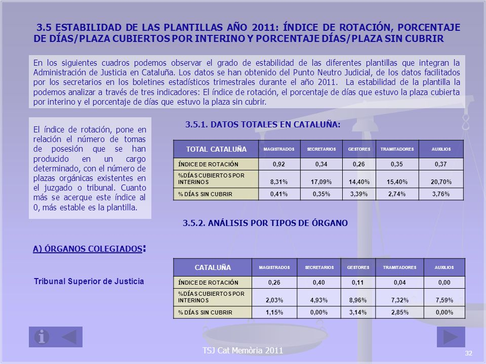 Audiencias Provinciales CATALU Ñ A MAGISTRADOSSECRETARIOSGESTORESTRAMITADORESAUXILIOS Í NDICE DE ROTACI Ó N 0,280,090,310,260,19 %D Í AS CUBIERTOS POR INTERINOS 2,88%4,45%10,12%9,99%23,65% % D Í AS SIN CUBRIR 0,50%0,00%5,84%3,44%7,37% B) Ó RGANOS UNIPERSONALES Juzgados de Primera Instancia: CATALU Ñ A MAGISTRADOSSECRETARIOSGESTORESTRAMITADORESAUXILIOS Í NDICE DE ROTACI Ó N 1,110,270,260,470,62 %D Í AS CUBIERTOS POR INTERINOS 7,46%5,68%13,05%13,99%24,96% % D Í AS SIN CUBRIR 0,09%0,24%4,77%2,63%4,29% Juzgados de Primera Instancia e Instrucci ó n: CATALU Ñ A MAGISTRADOSSECRETARIOSGESTORESTRAMITADORESAUXILIOS Í NDICE DE ROTACI Ó N 1,080,340,240,290,30 %D Í AS CUBIERTOS POR INTERINOS 14,05%32,37%18,67%16,70%21,35% % D Í AS SIN CUBRIR 0,19%0,29%2,20%2,23%2,85% TSJ Cat Memòria 2011 33