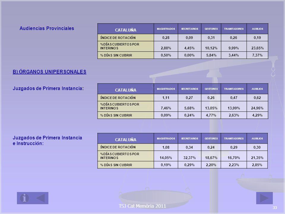 Juzgados de Instrucci ó n: CATALU Ñ A MAGISTRADOSSECRETARIOSGESTORESTRAMITADORESAUXILIOS Í NDICE DE ROTACI Ó N 1,040,440,280,330,39 %D Í AS CUBIERTOS POR INTERINOS 7,02%17,83%5,74%8,23%11,17% % D Í AS SIN CUBRIR 0,28%0,62%2,21%1,76%3,93% Juzgados Penales: CATALU Ñ A MAGISTRADOSSECRETARIOSGESTORESTRAMITADORESAUXILIOS Í NDICE DE ROTACI Ó N 1,060,380,420,450,38 %D Í AS CUBIERTOS POR INTERINOS 9,23%19,32%28,38%25,92%30,30% % D Í AS SIN CUBRIR 0,46%0,26%1,60%2,43%1,98% Juzgados de VIDO: CATALU Ñ A MAGISTRADOSSECRETARIOSGESTORESTRAMITADORESAUXILIOS Í NDICE DE ROTACI Ó N 0,580,110,000,080,21 %D Í AS CUBIERTOS POR INTERINOS 5,23%7,57%7,91%17,69%9,75% % D Í AS SIN CUBRIR 0,26%0,00%1,90%2,95%2,31% Juzgados Mercantiles: CATALU Ñ A MAGISTRADOSSECRETARIOSGESTORESTRAMITADORESAUXILIOS Í NDICE DE ROTACI Ó N 1,080,670,420,590,86 %D Í AS CUBIERTOS POR INTERINOS 4,11%3,88%7,40%10,51%28,59% % D Í AS SIN CUBRIR 0,00% 7,53%5,87%2,35% TSJ Cat Memòria 2011 34