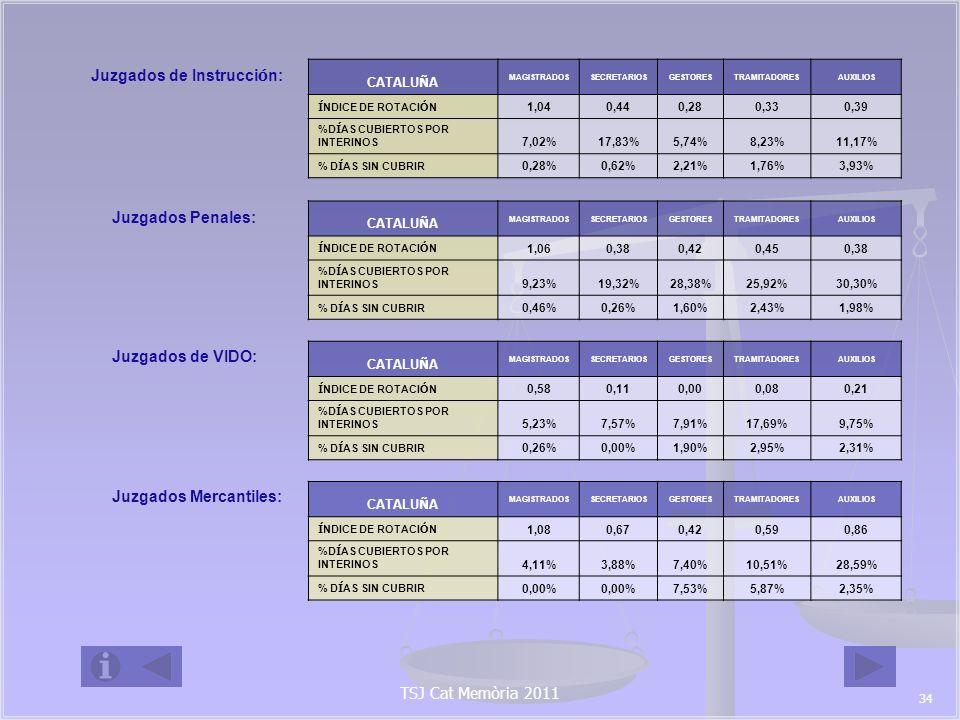 Juzgados de Menores: CATALU Ñ A MAGISTRADOSSECRETARIOSGESTORESTRAMITADORESAUXILIOS Í NDICE DE ROTACI Ó N 1,000,220,100,630,33 %D Í AS CUBIERTOS POR INTERINOS 3,81%10,50%6,14%9,60%4,41% % D Í AS SIN CUBRIR 0,00%0,12%2,08%4,81%2,59% Juzgados de Vigilancia Penitenciaria: CATALU Ñ A MAGISTRADOSSECRETARIOSGESTORESTRAMITADORESAUXILIOS Í NDICE DE ROTACI Ó N 0,000,330,130,150,33 %D Í AS CUBIERTOS POR INTERINOS 0,00% 9,02%2,35%12,69% % D Í AS SIN CUBRIR 0,00% 1,15%0,00%5,80% Juzgados Sociales: CATALU Ñ A MAGISTRADOSSECRETARIOSGESTORESTRAMITADORESAUXILIOS Í NDICE DE ROTACI Ó N 0,930,340,160,220,41 %D Í AS CUBIERTOS POR INTERINOS 9,56%7,66%14,65%16,20%27,05% % D Í AS SIN CUBRIR 0,03%0,75%3,86%4,05%6,82% Juzgados Contencioso- Administrativo: CATALU Ñ A MAGISTRADOSSECRETARIOSGESTORESTRAMITADORESAUXILIOS Í NDICE DE ROTACI Ó N 0,700,220,390,130,48 %D Í AS CUBIERTOS POR INTERINOS 6,89%2,08%4,09%4,83%20,99% % D Í AS SIN CUBRIR 0,27%0,00%0,92%2,55%6,09% TSJ Cat Memòria 2011 35