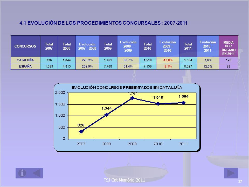 CONCURSOS PRESENTADOS POR Á MBITO PROVINCIAL CONCURSOS Total 2007 Total 2008 Evoluci ó n 2007 - 2008 Total 2009 Evoluci ó n 2008 - 2009 Total 2010 Evoluci ó n 2009 - 2010 Total 2011 Evoluci ó n 2010 - 2011 MEDIA POR Ó RGANO EN 2011 BARCELONA 272835207,0%1.44172,6%1.251-13,2%1.2893,0%129 GIRONA 2761125,9%11588,5%93-19,1%11725,8%117 LLEIDA 1272500,0%8923,6%56-37,1%6210,7%62 TARRAGONA 1576406,7%11652,6%1181,7%96-18,6%96 CATALU Ñ A 3261.044220,2%1.76168,7%1.518-13,8%1.5643,0%120 Debiendo señalar como tras un descenso significativo en 2010, los concursos han vuelto a repuntar - si bien ligeramente- en 2011, continuando la situación de sobreexigencia a los órganos que de ellos conocen -120 de media en Catalunya por 88 de media estatal-.