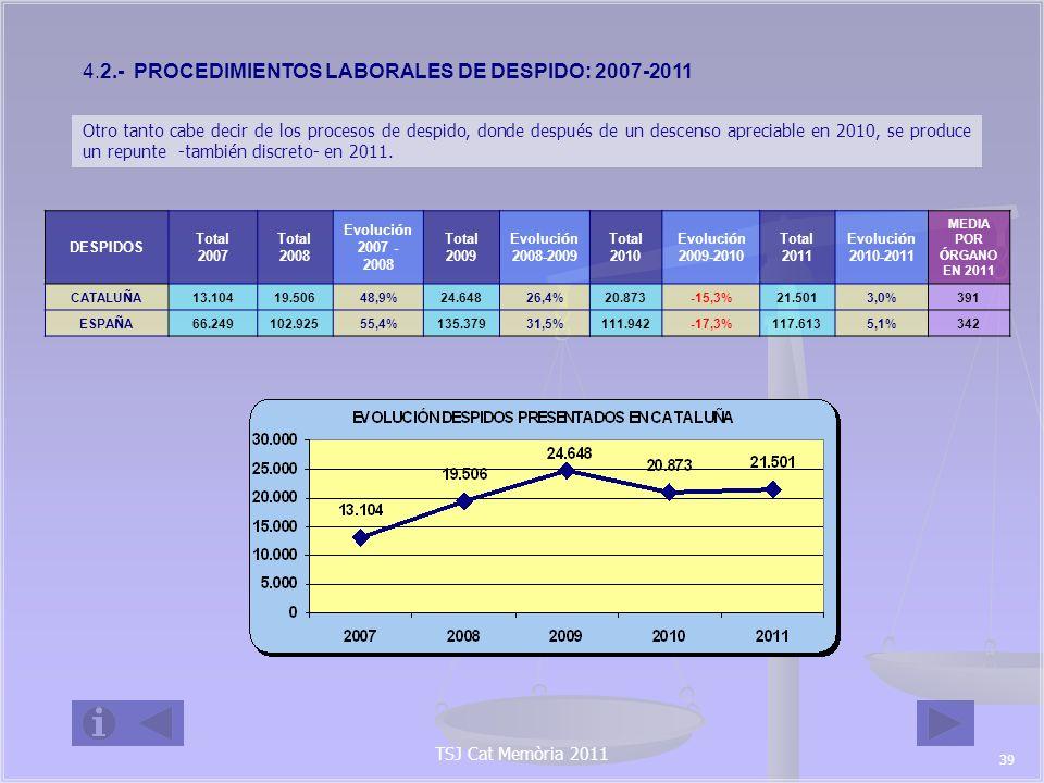EVOLUCI Ó N DE LOS DESPIDOS PRESENTADOS POR Á MBITO PROVINCIAL DESPIDOS Total 2007 Total 2008 Evoluci ó n 2007 - 2008 Total 2009 Evoluci ó n 2008 - 2009 Total 2010 Evoluci ó n 2009 - 2010 Total 2011 Evoluci ó n 2010 - 2011 MEDIA POR Ó RGANO EN 2011 BARCELONA 10.96016.09746,9%20.30926,2%16.891-16,8%17.3552,7%394 GIRONA 8751.39959,9%1.81829,9%1.594-12,3%1.6956,3%424 LLEIDA 35547333,2%69847,6%682-2,3%601-11,9%301 TARRAGONA 9141.53768,2%1.82318,6%1.706-6,4%1.8508,4%370 CATALU Ñ A 13.10419.50648,9%24.64826,4%20.873-15,3%21.5013,0%391 4.3 PROCEDIMIENTOS CIVILES DE RECLAMACI Ó N DE CANTIDAD : 2007-2011 RECLAMACIÓN DE CANTIDAD Total 2007 Total 2008 Evoluci ó n 2007 - 2008 Total 2009 Evoluci ó n 2008 - 2009 Total 2010 Evoluci ó n 2009 - 2010 Total 2011 Evoluci ó n 2010 - 2011 MEDIA POR Ó RGANO EN 2011 CATALU Ñ A 13.58720.76852,9%24.11916,1%22.400-7,1%21.200-5,4%385 ESPA Ñ A 106.742157.92447,9%183.67616,3%168.904-8,0%154.201-8,7%448 Ámbito en el que se asiste a la continuación del descenso de los asuntos ingresados después de las puntas alcanzadas en 2008 y 2009.