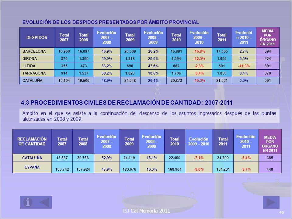 RECLAMACIONES DE CANTIDAD PRESENTADAS POR Á MBITO PROVINCIAL RECLAMACIONES DE CANTIDAD Total 2007 Total 2008 Evoluci ó n 2007 - 2008 Total 2009 Evoluci ó n 2008 - 2009 Total 2010 Evoluci ó n 2009 - 2010 Total 2011 Evoluci ó n 2010-2011 MEDIA POR Ó RGANO EN 2011 BARCELONA 10.97716.43449,7%19.59419,2%17.658-9,9%16.756-5,1%381 GIRONA 8191.24451,9%1.52722,7%1.5290,1%1.482-3,1%371 LLEIDA 49370643,2%86522,5%99214,7%794-20,0%397 TARRAGONA 1.2982.38483,7%2.133-10,5%2.2214,1%2.168-2,4%434 CATALU Ñ A 13.58720.76852,9%24.11916,1%22.400-7,1%21.200-5,4%385 TSJ Cat Memòria 2011 41