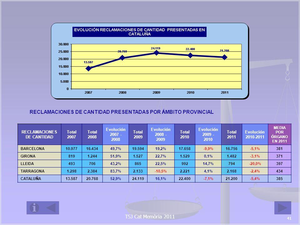 4.4 PROCEDIMIENTOS HIPOTECARIOS : 2007-2011.