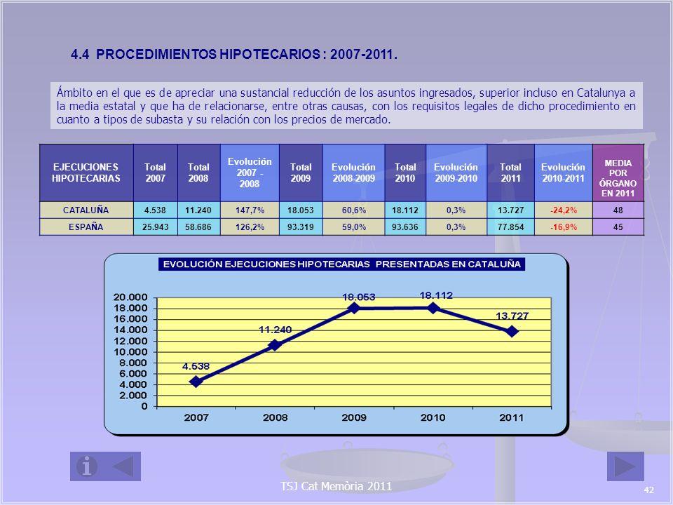 EVOLUCI Ó N DE LAS EJECUCIONES HIPOTECARIAS PRESENTADAS POR Á MBITO PROVINCIAL EJECUCIONES HIPOTECARIAS Total 2007 Total 2008 Evoluci ó n 2007 - 2008 Total 2009 Evoluci ó n 2008 - 2009 Total 2010 Evoluci ó n 2009 - 2010 Total 2011 Evoluci ó n 2010-2011 MEDIA POR Ó RGANO EN 2011 BARCELONA 2.8046.759141,0%10.73858,9%10.445-2,7%7.925-24,1%40 GIRONA 5361.403161,8%2.24860,2%2.90529,2%2.297-20,9%68 LLEIDA 308796158,4%1.29662,8%1.3846,8%1.140-17,6%67 TARRAGONA 8902.282156,4%3.77165,2%3.378-10,4%2.365-30,0%68 CATALU Ñ A 4.53811.240147,7%18.05360,6%18.1120,3%13.727-24,2%48 4.5 PROCEDIMIENTOS MONITORIOS: 2007-2011 Ámbito que confirma la sustancial reducción operada en el ingreso de asuntos que tienen por finalidad resarcirse del impago de obligaciones por terceros, superior incluso en Catalunya a la media estatal.