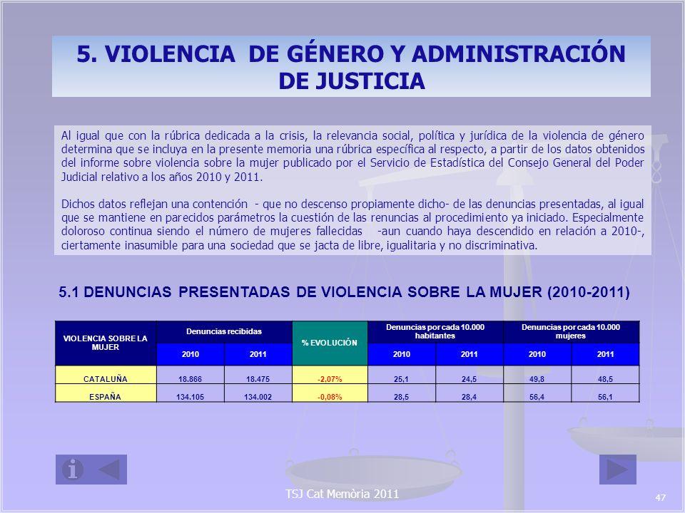 TSJ Cat Memòria 2011 VIOLENCIA SOBRE LA MUJER Renuncias al proceso % EVOLUCIÓN % Renuncias al proceso 2010201120102011 CATALUÑA2.4302.090-13,99%12,88%11,31% ESPAÑA15.90715.460-2,81%11,86%11,54% 5.2 RENUNCIAS A LA CONTINUACIÓN DEL PROCEDIMIENTO (2010-2011).