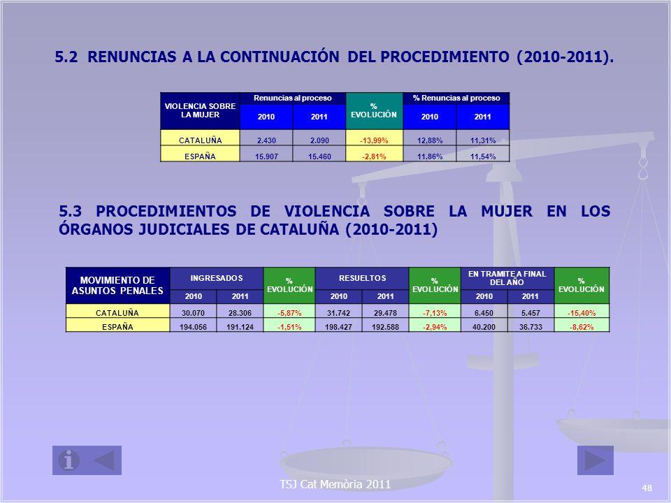 TSJ Cat Memòria 2011 Por tipo de procesos en Cataluña CATALUÑA20102011 %EVOLUCIÓN DILIGENCIAS URGENTES 10.29810.219-0,77% SUMARIOS 7569-8,00% DILIGENCIAS PREVIAS 10.5609.889-6,35% PROCEDIMIENTOS ABREVIADOS 7.6296.591-13,61% JUICIOS DE FALTAS 1.4931.5262,21% LEY ORGÁNICA DEL JURADO 1512-20,00% TOTAL ASUNTOS PENALES30.07028.306-5,87% 49