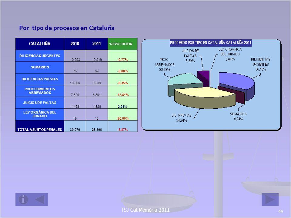 TSJ Cat Memòria 2011 PROCESOS INGRESADOS POR TIPO DE DELITO (2010-2011) TIPOS DE DELITO CATALUÑA % EVOLUCIÓN ESPAÑA % EVOLUCIÓN 2010201120102011 Homicidio 2919-34,48%11695-18,10% Aborto 13200,00%3433,33% Lesiones al feto 01100,00%13200,00% Lesiones y malos tratos del art.