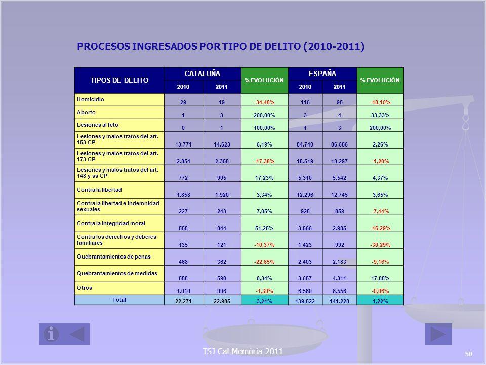 TSJ Cat Memòria 2011 JUICIOS DE FALTAS DE VIOLENCIA SOBRE LA MUJER INGRESADOS POR TIPO (2010- 2011) TIPO DE FALTAS CATALUÑA %EVOLUCIÓN ESPAÑA %EVOLUCIÓN 2010201120102011 INJURIAS 851843-0,94%4.8794.681-4,06% VEJACIÓN INJUSTA 28634821,68%3.9454.1996,44% OTRAS 28333518,37%1.5511.5811,93% TOTAL 1.4201.5267,46%10.37510.4610,83% PROCEDIMIENTOS DE VIOLENCIA SOBRE LA MUJER CON RESULTADO DE MUERTE (2010-2011) PROCEDIMIENTOS CON RESULTADO DE MUERTE CATALUÑAESPAÑA 2010201120102011 CON ORDENES DE PROTECCIÓN ADOPTADAS22128 SIN ORDENES DE PROTECCIÓN ADOPTADAS11107057 TOTAL 13128265 51