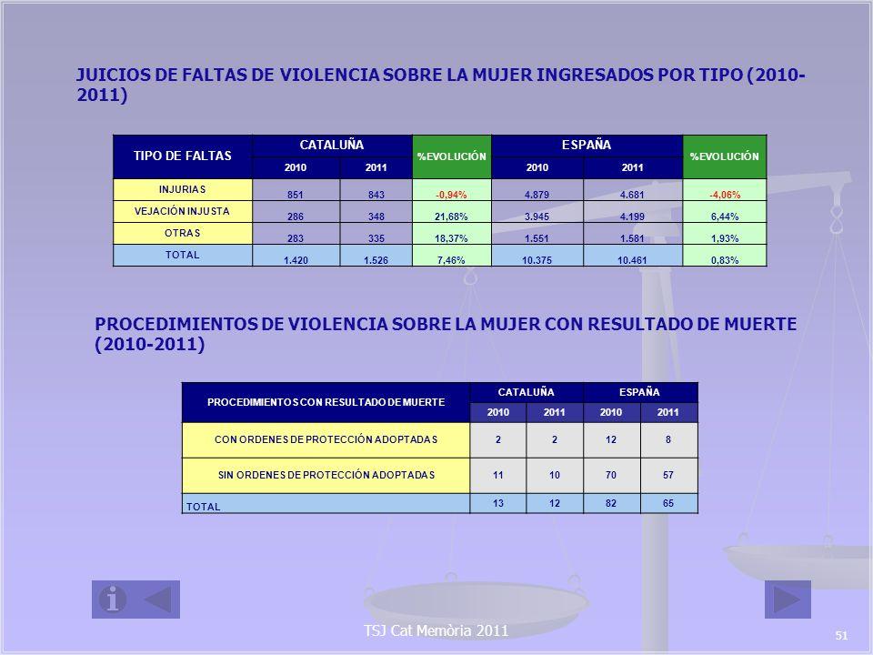 TSJ Cat Memòria 2011 5.4 ÓRDENES DE PROTECCIÓN EN LOS PROCEDIMIENTOS DE VIOLENCIA SOBRE LA MUJER (2010-2011) ORDENES DE PROTECCIÓN CATALUÑA % EVOLUCIÓN ESPAÑA % EVOLUCIÓ N 2010201120102011 INCOADAS6.1545.882-4,42%37.90835.813-5,53% ADOPTADAS3.2402.670-17,59%25.53123.566-7,70% DENEGADAS2.9143.21210,23%12.35312.247-0,86% PENDIENTES A FINAL DE AÑO 000,00%33 5.5 MEDIDAS CAUTELARES ADOPTADAS DE NATURALEZA PENAL 2011 MEDIDAS ADOPTADAS CATALUÑA% EVOLUCIÓN ESPAÑA% EVOLUCIÓN 2010201120102011 PRIVATIVA DE LIBERTAD Con Ord.P7645 -40,79% 1.3421.097 -18,26% Sin Ord.