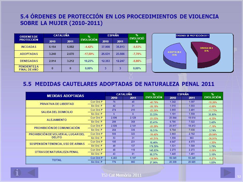 TSJ Cat Memòria 2011 5.6 RELACIÓN ENTRE DENUNCIADO Y VÍCTIMA, EN TANTO POR CIENTO (2011) RELACIÓN ENTRE VÍCTIMA Y DENUNCIADO CÓNYUGEEXCÓNYUGE RELACIÓN AFECTIVA EXRELACIÓ N AFECTIVA CATALUÑA27,33%11,39%30,41%30,87% ESPAÑA27,73%11,34%29,60%31,33% 5.7 FORMA EN QUE TERMINAN LOS PROCESOS, EN TANTO POR CIENTO (2011) FORMA EN QUE TERMINAN LOS PROCEDIMIENTOS POR SENTENCIAPOR SOBRESEIMIENTO ELEVACIÓN AL ÓRGANO OTRAS CAUSAS AbsolutoriaCondenatoriaLibreProvisional Cataluña4,2%7,7%3,7%37,2%33,8%13,3% España3,3%11,1%4,1%32,5%23,9%25,0% 5.8 NACIONALIDAD Y SEXO DE LOS CONDENADOS (2011) 53