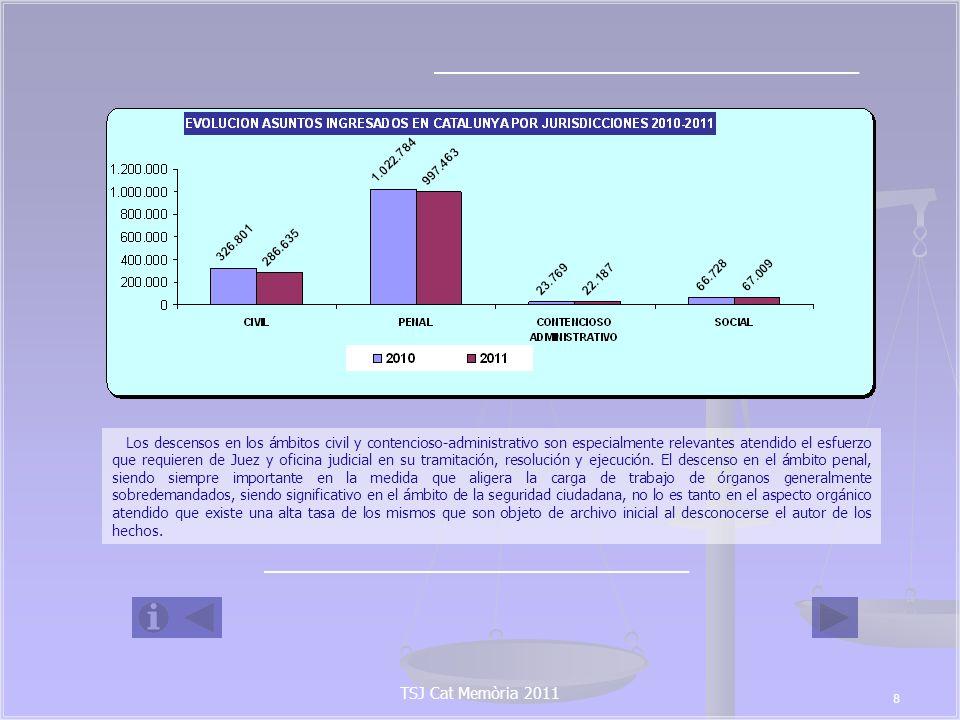 2.3 EVOLUCIÓN DE LOS PROCEDIMIENTOS JUDICIALES POR TIPO DE ÓRGANO TSJ Cat Memòria 2011 9 2.3.1.- Órganos Unipersona- les.- En el siguiente cuadro se exponen la evolución respecto al año 2010 del total de asuntos ingresados por cada uno de los tipos de órganos existentes en Cataluña, siendo llamativo el descenso en un 15,96% de asuntos civiles ingresados en 2011 por los Juzgados de primera instancia, que representa un total de 24.669 asuntos, descenso que también se aprecia en los asuntos civiles ingresados por los juzgados mixtos de primera instancia e instrucción, en un 13,73 % menos.