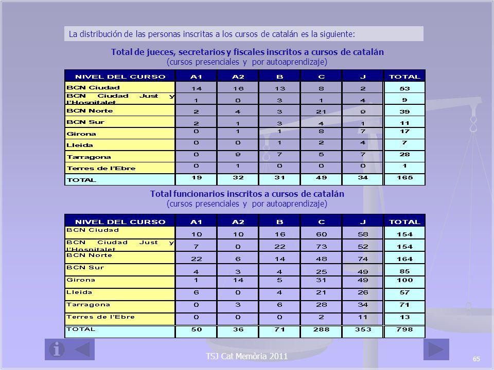 TSJ Cat Memòria 2011 Asesoramiento y traducción El mes de julio de 2011 tuvo lugar la sesión dirigida a todos los jueces y fiscales nuevos que proveen una plaza en Catalunya por tal de ofrecerles el soporte lingüístico necesario, tanto en asesoramiento personalizado como en formación.