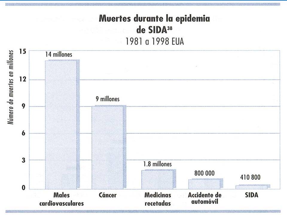 Evidencias de la Yatrogenia.3-Tienen efectos secundarios crecientes.