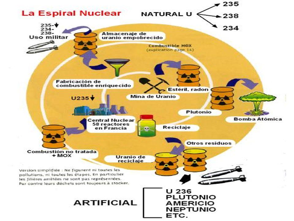 Ejemplos de ocultación Contaminación radiactiva Contaminación radiactiva Civil / Militar.