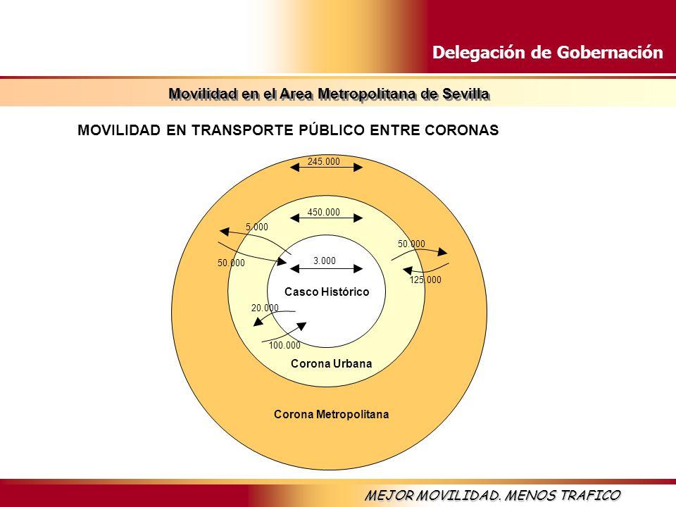 Delegación de Gobernación MEJOR MOVILIDAD. MENOS TRAFICO Casco Histórico Corona Urbana Corona Metropolitana 245.000 450.000 3.000 50.000 125.000 5.000