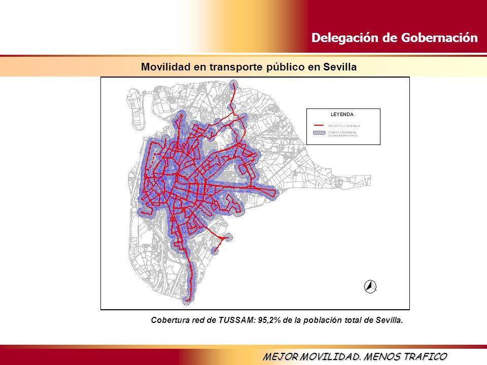 Delegación de Gobernación MEJOR MOVILIDAD. MENOS TRAFICO Movilidad en transporte público en Sevilla Cobertura red de TUSSAM: 95,2% de la población tot